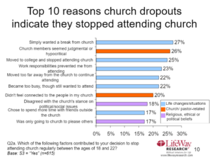 Why Do People Dropout of Attending Gathered Worship